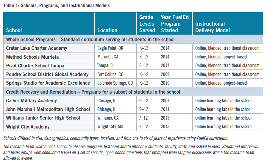 FuelEd Schools, Programs, and Instructional Models