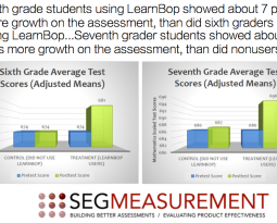 LearnBop's Effectiveness on Students' Math Skills