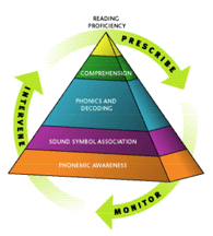 Reading Pyramid, Reading Intervention Skills