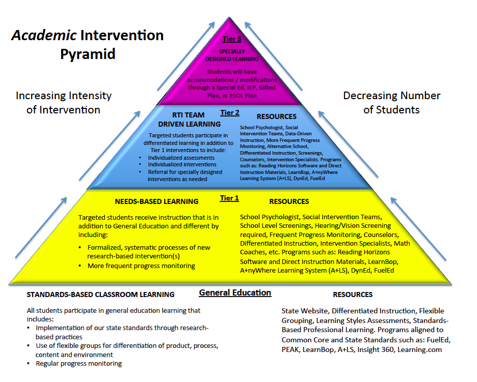 RTI Academic Intervention Pyramid