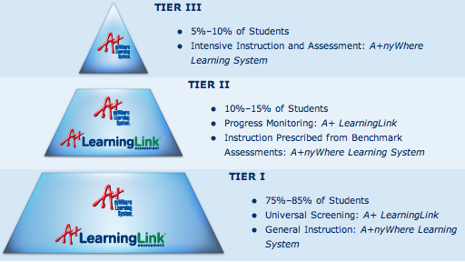Response to Intervention - RTI Pyramid